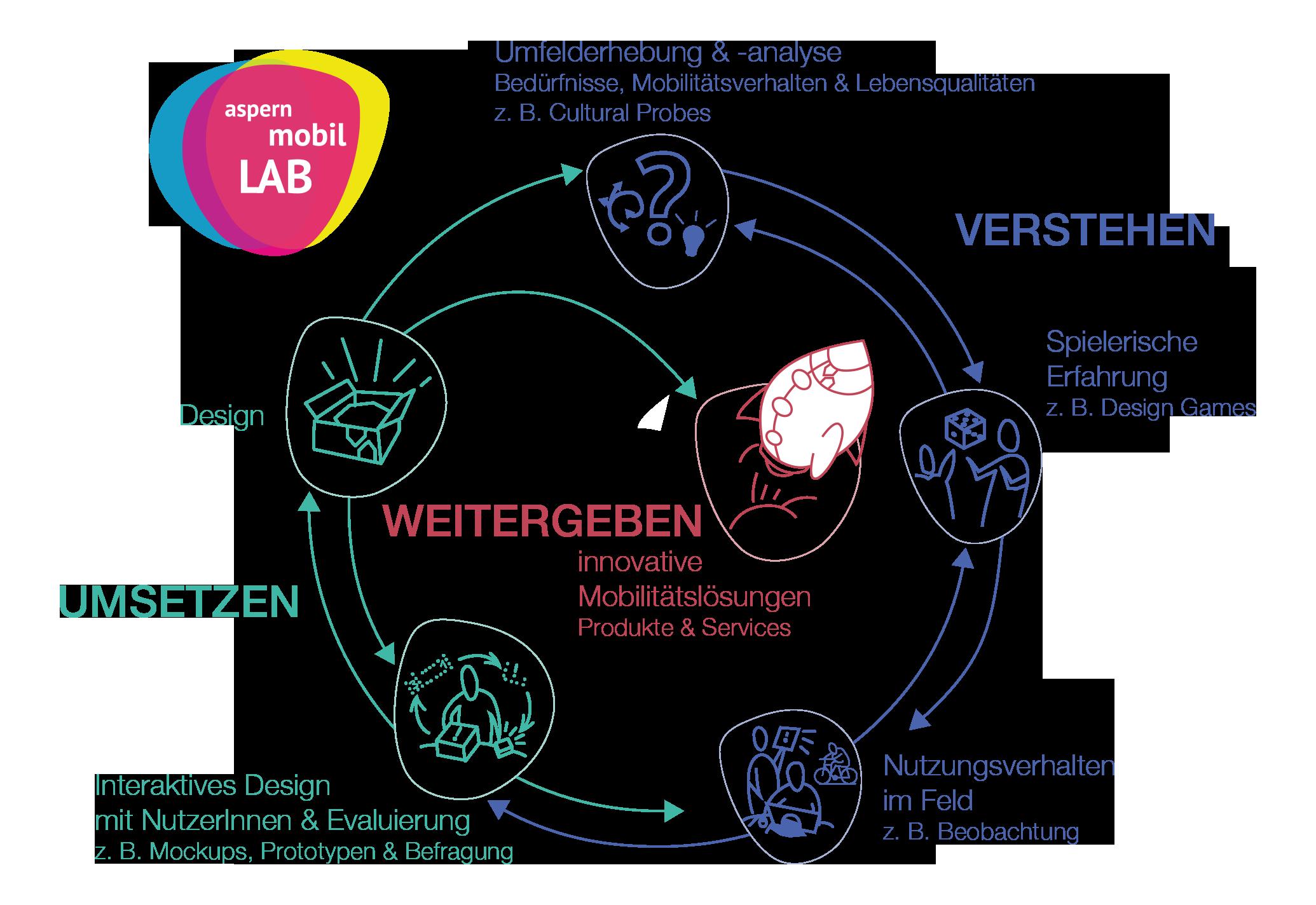 Grafik Systemmodelle und Interaktionsmodelle
