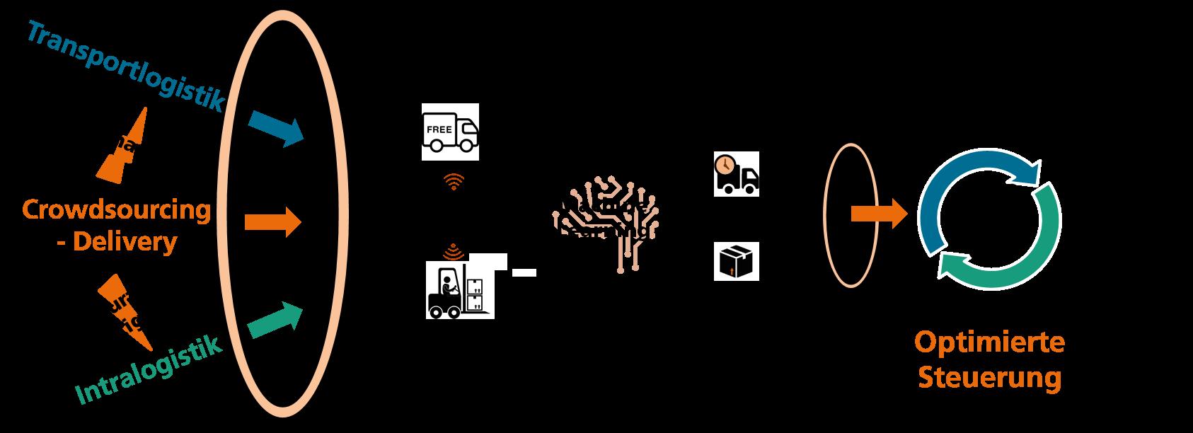 Grafik: schematischer Projektaufbau