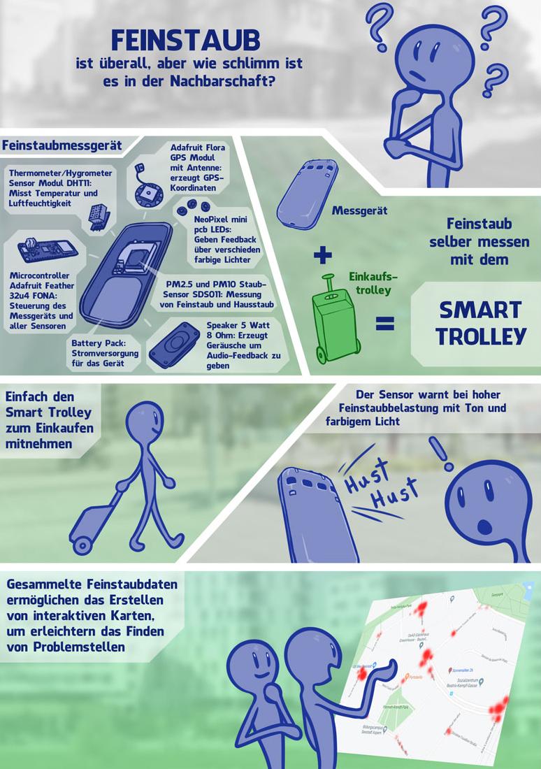 Bildgeschichte Anwendung Smart Trolley