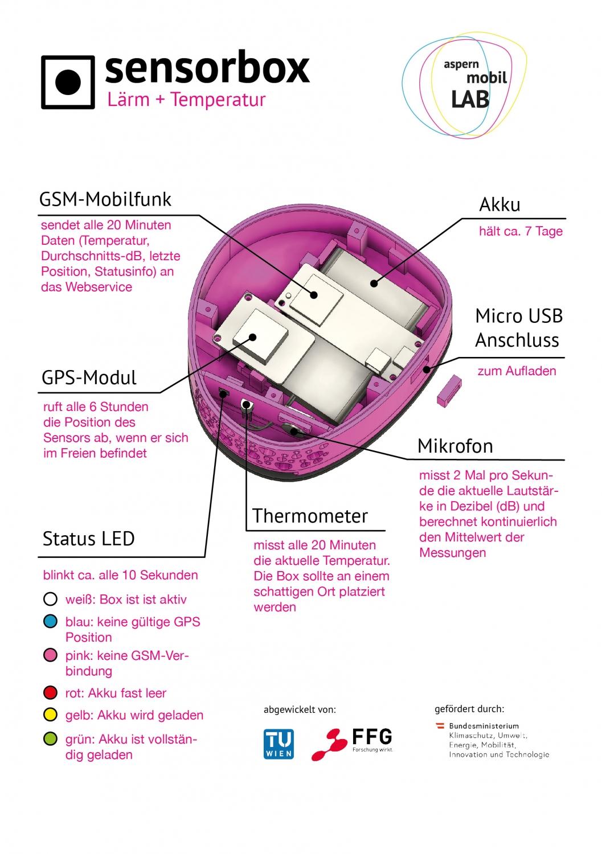 Schematische Darstellung und Erklärung der Komponenten der Sensorbox