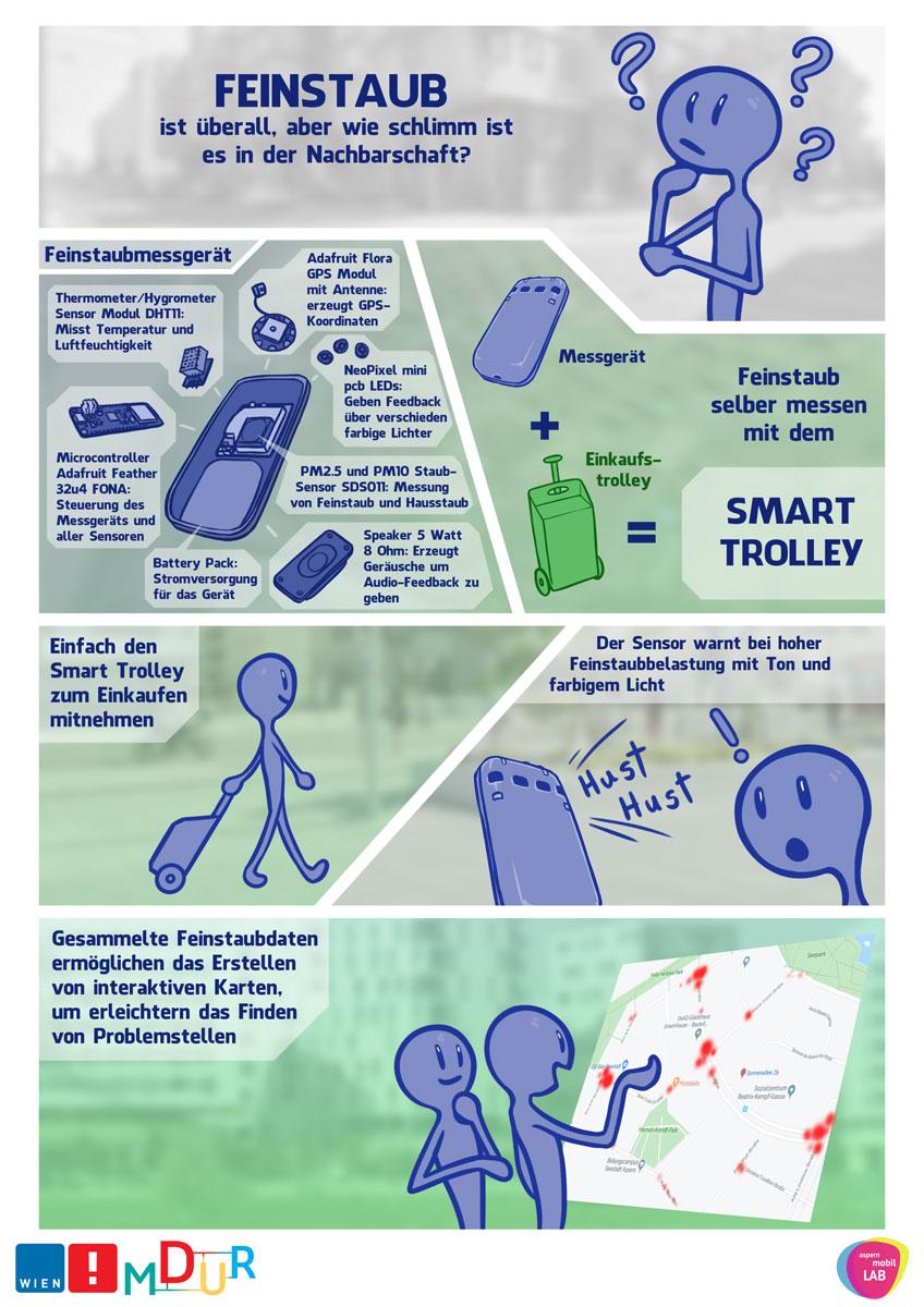 Smart Trolley_Pfeiffer